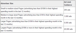 Chart of advertising tiers