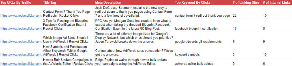 Content Audit Example for Blog Post