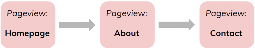 Pageview Diagram