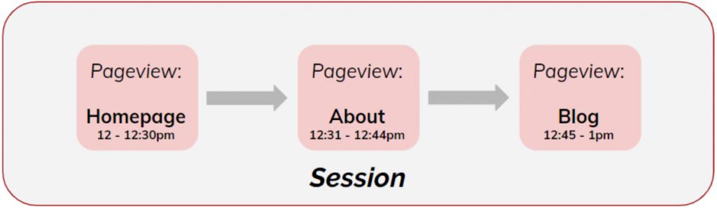 User vs. Pageview Diagram