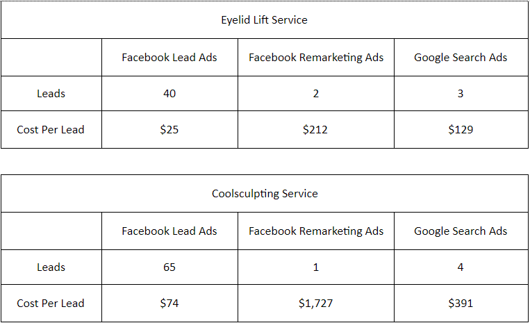 Facebook Lead Ads - Study