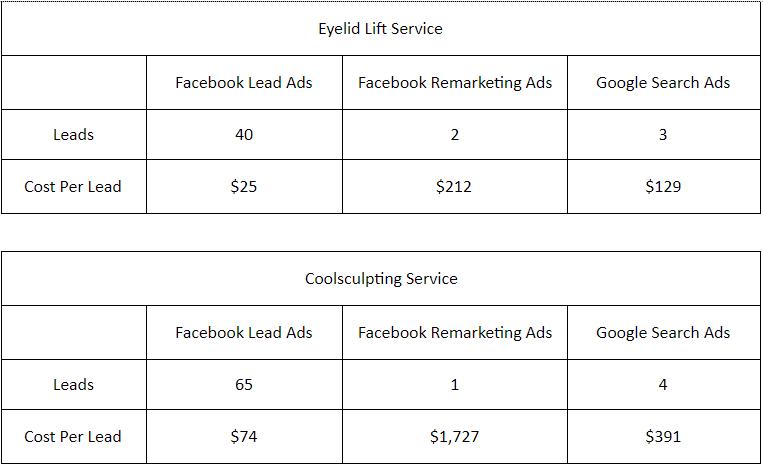 Facebook Lead Ads - Study