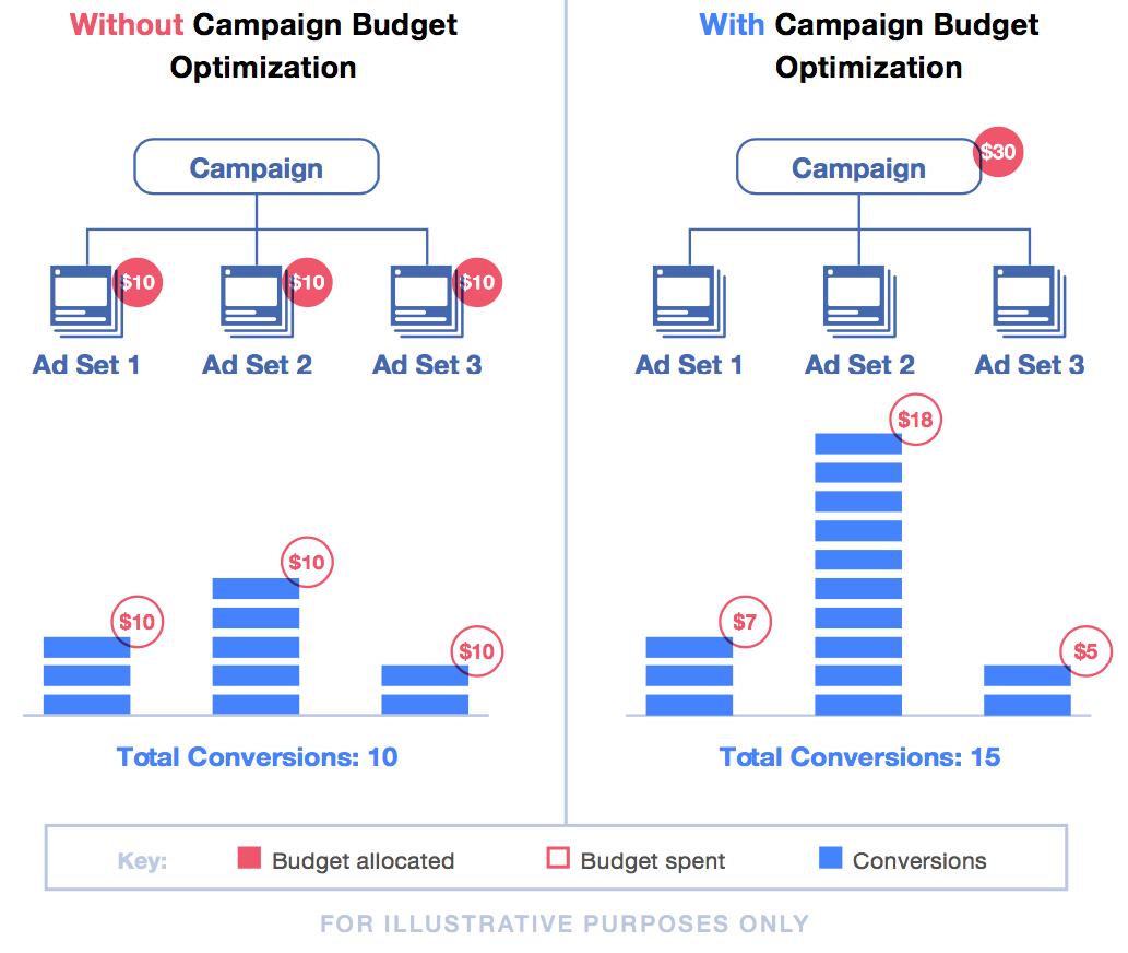 Facebook Ad Targeting Diagram